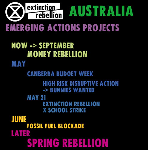 XR Actions Project
